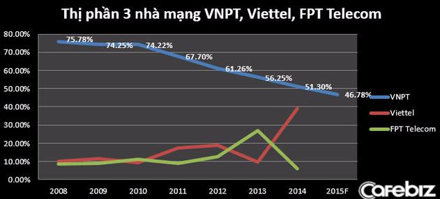 lắp mạng Viettel tại quận Bình Thạnh